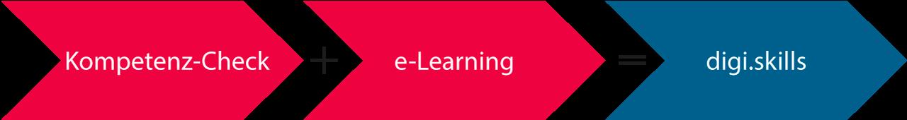 mit digi.skills fit für die digitale schule